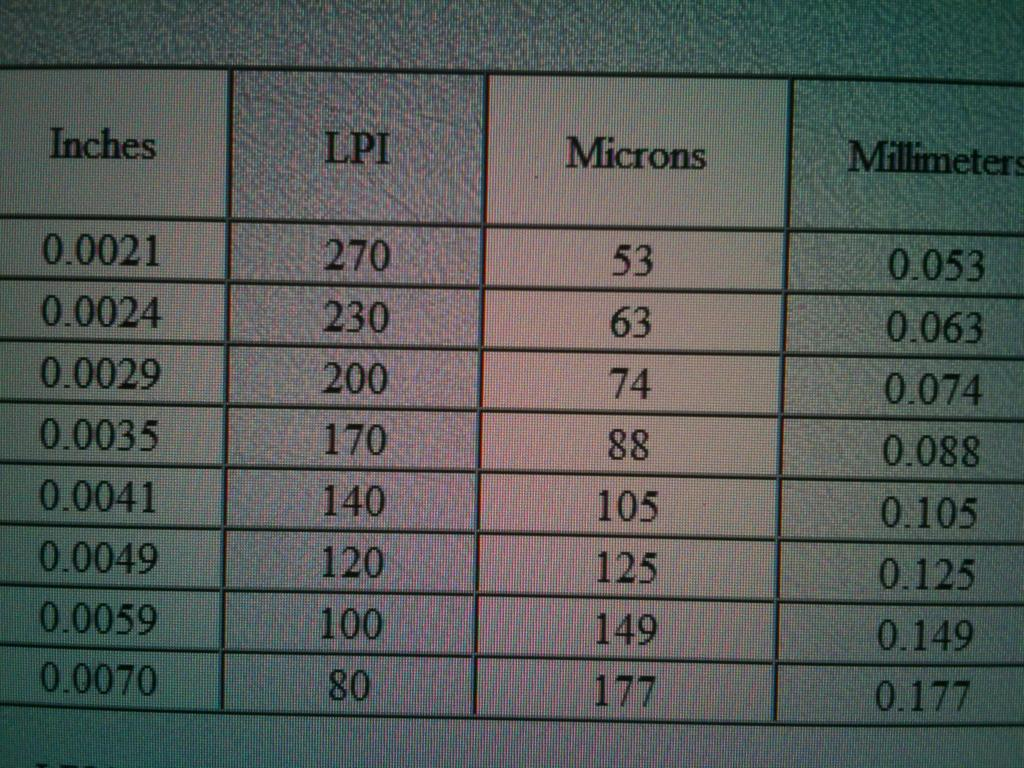 Conversion chart for lineperinch to micron nvjuhfo Image collections
